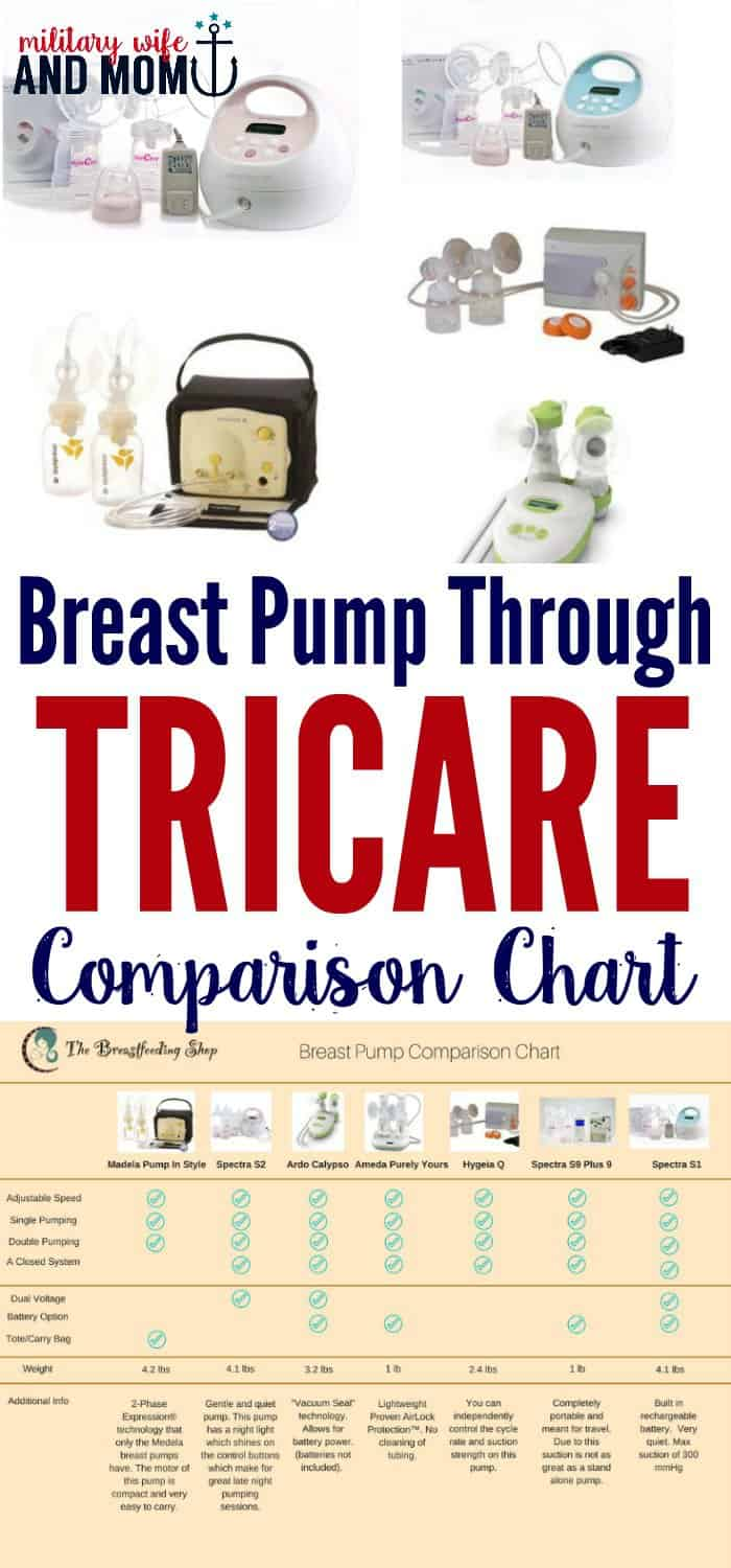 Breast pump through TRICARE comparison - discover which breast pump is right for you. Sponsored by The Breastfeeding Shop.